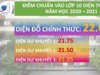 Kết quả thi vào lớp 10 năm học 2020 - 2021