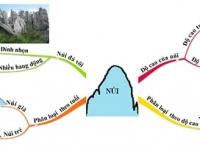 Hướng dẫn học sinh sử dụng bản đồ tư duy để tổng kết bài học môn Địa Lí lớp 6